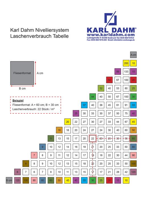 Nivelliersystem Laschenverbrauch Tabelle Karl Dahm