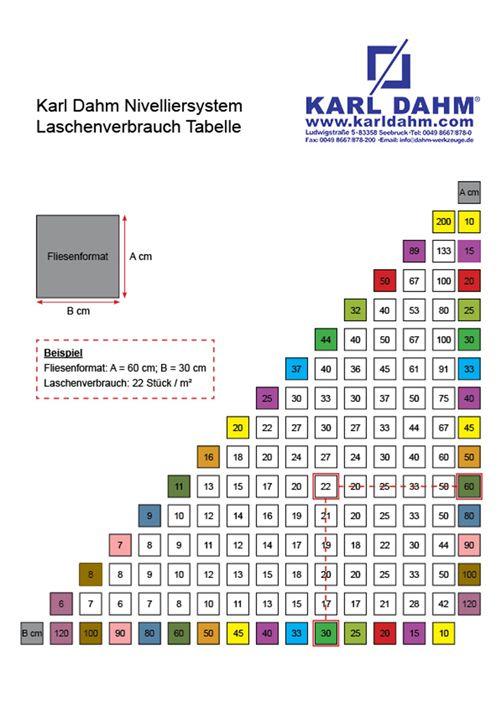 Laschenverbrauch Nivelliersystem KARL DAHM